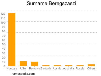 Surname Beregszaszi