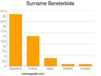 Surname Bereterbide