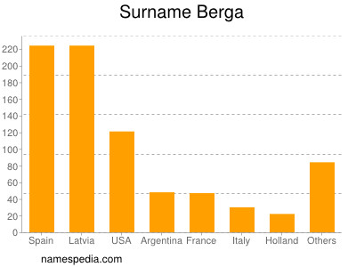 Surname Berga