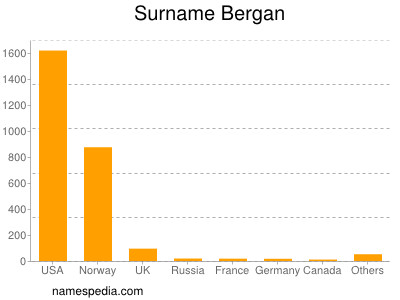 Surname Bergan