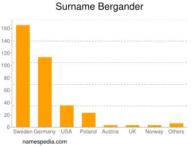 Surname Bergander