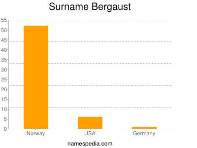 Surname Bergaust