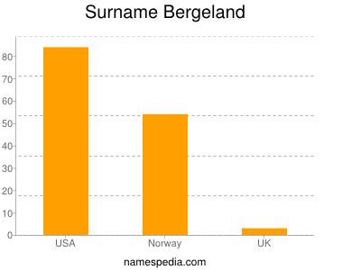 Surname Bergeland