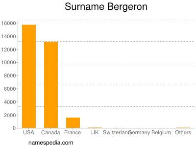 Surname Bergeron