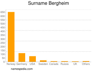 Surname Bergheim