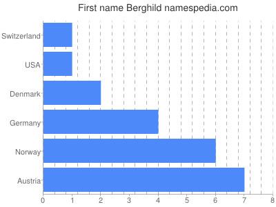 Vornamen Berghild