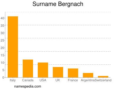 Surname Bergnach
