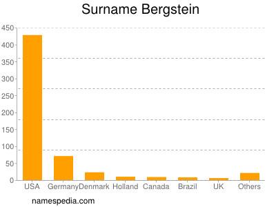 Surname Bergstein