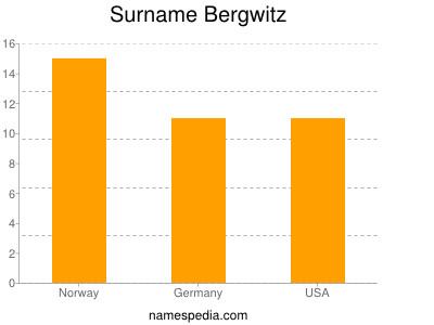 nom Bergwitz