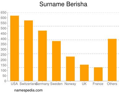 Familiennamen Berisha