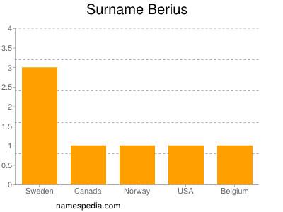 Surname Berius