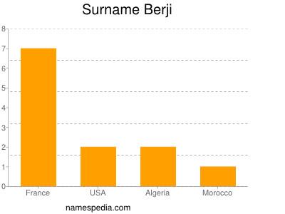 Surname Berji