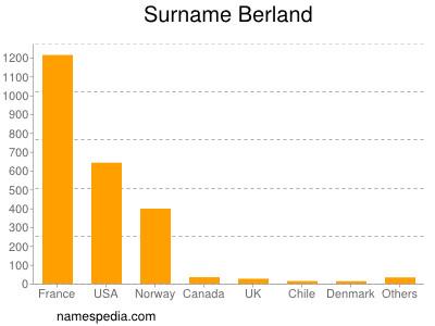 Surname Berland
