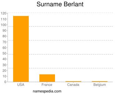 Surname Berlant