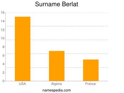 Surname Berlat