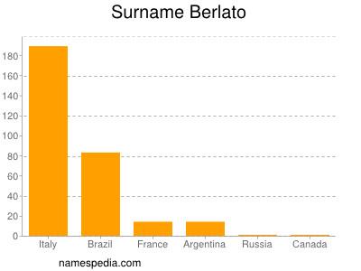 Familiennamen Berlato