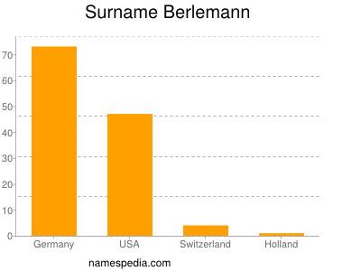 Familiennamen Berlemann