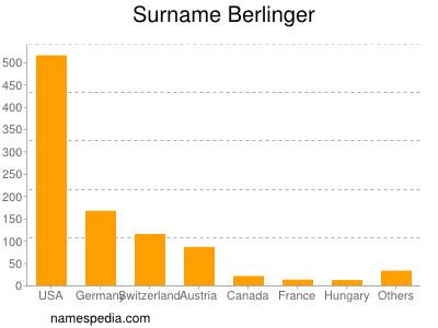 Surname Berlinger