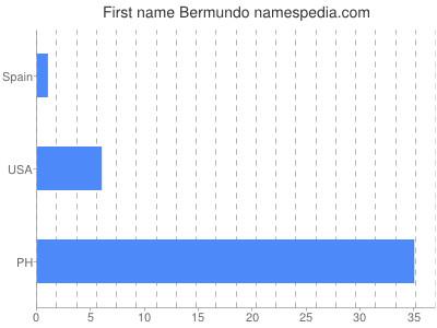 Given name Bermundo