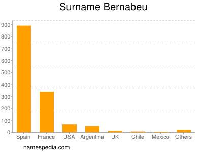 Surname Bernabeu