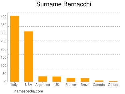 Surname Bernacchi