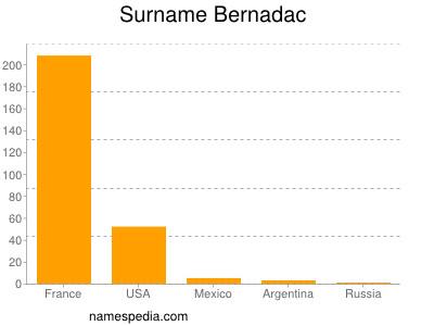 Surname Bernadac