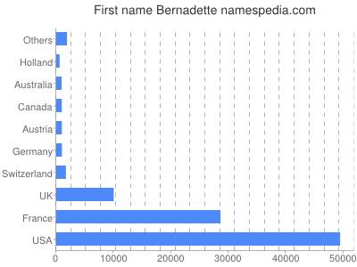 Given name Bernadette