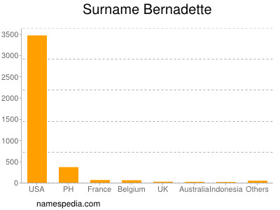 Surname Bernadette