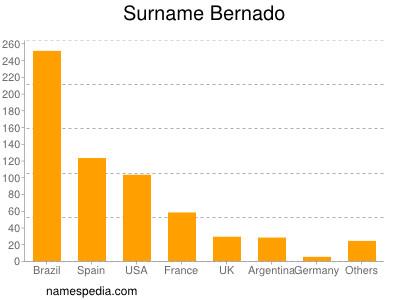 Surname Bernado