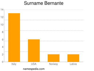 Surname Bernante