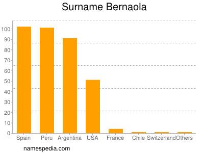 Familiennamen Bernaola