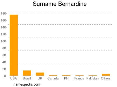 Surname Bernardine
