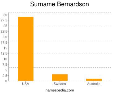Surname Bernardson