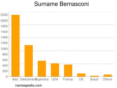 Familiennamen Bernasconi