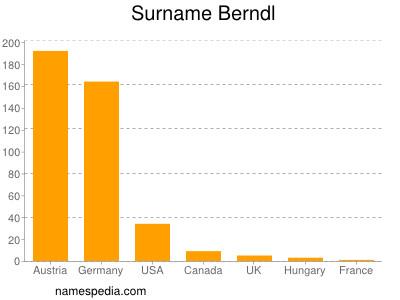 Surname Berndl