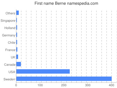 Given name Berne