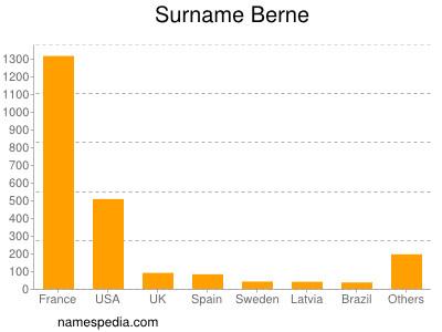 Surname Berne