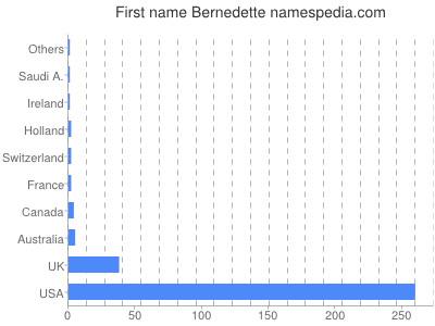 Given name Bernedette
