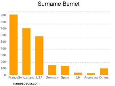 Surname Bernet