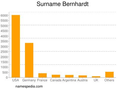 Surname Bernhardt