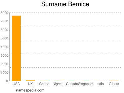 Surname Bernice