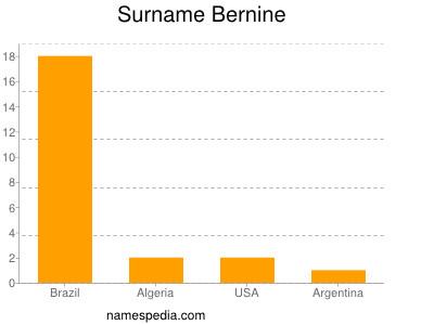 Surname Bernine