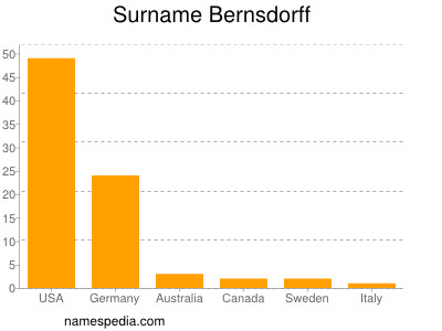 Surname Bernsdorff