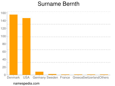 Surname Bernth