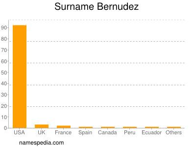 Familiennamen Bernudez