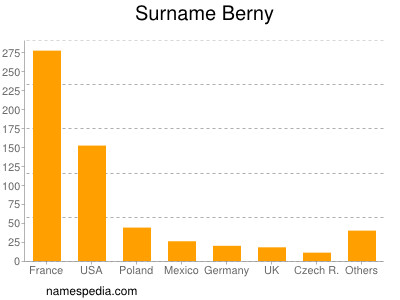 Surname Berny
