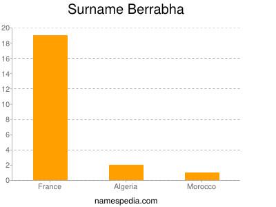 Surname Berrabha