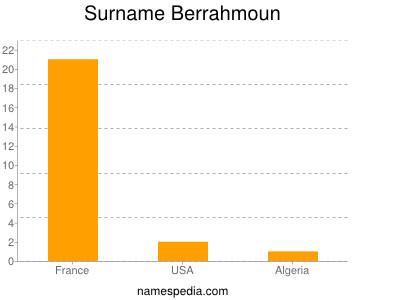 Surname Berrahmoun