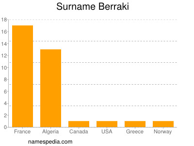 Surname Berraki