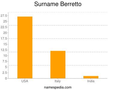 Surname Berretto
